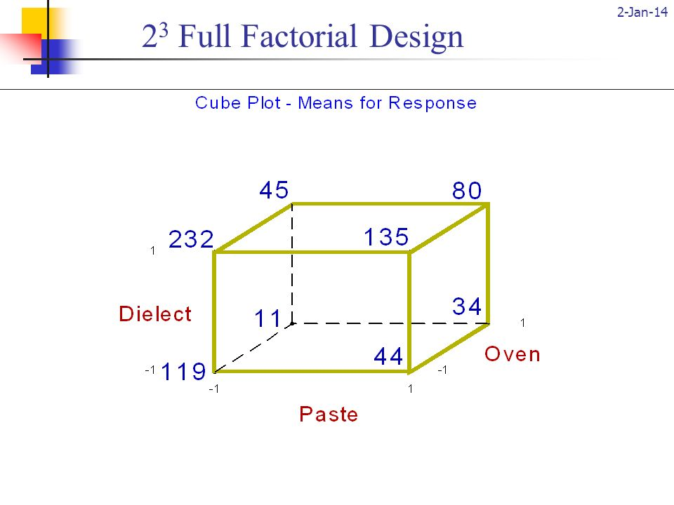 2-Jan-14 (c) 2001, Ron S. Kenett, Ph.D.26 PasteDielectOvenResponse -1-1-1119 1-1-144 -11-1232 11-1135 -1-1111 1-1134 -11145 11180 2 3 Full Factorial D