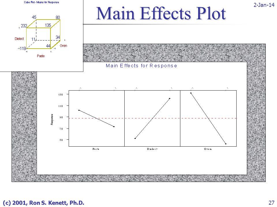 2-Jan-14 (c) 2001, Ron S. Kenett, Ph.D.27 Main Effects Plot