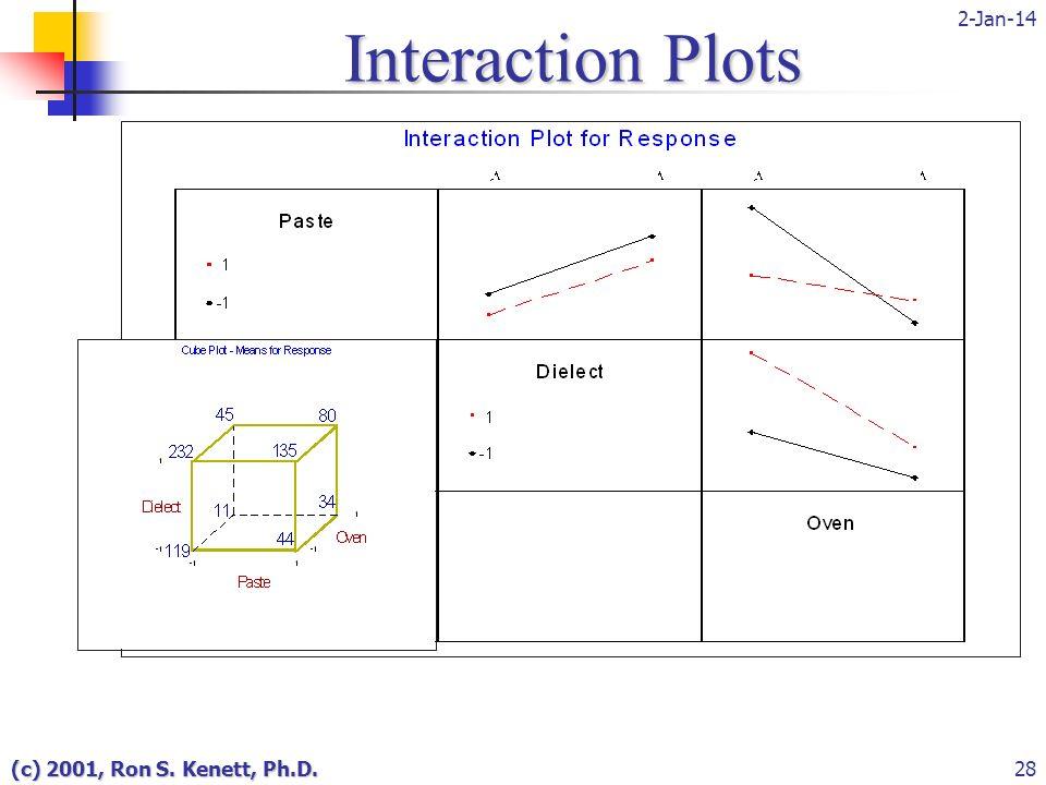2-Jan-14 (c) 2001, Ron S. Kenett, Ph.D.28 Interaction Plots