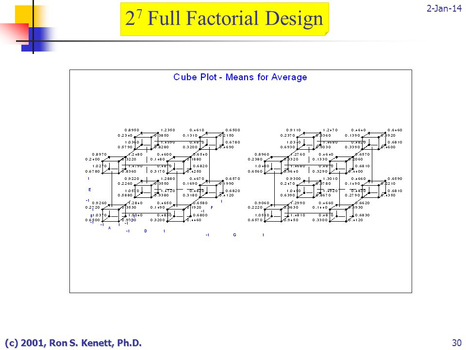 2-Jan-14 (c) 2001, Ron S. Kenett, Ph.D.30 2 7 Full Factorial Design