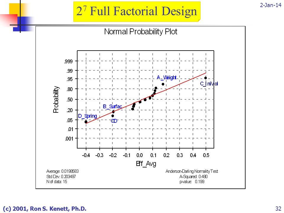 2-Jan-14 (c) 2001, Ron S. Kenett, Ph.D.32 2 7 Full Factorial Design