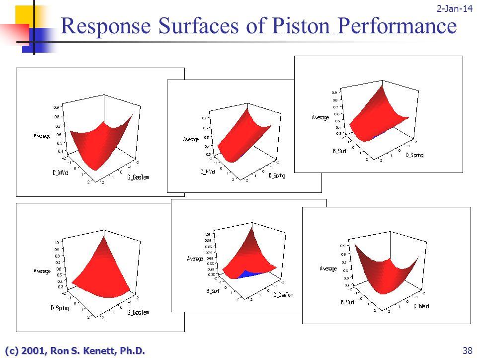 2-Jan-14 (c) 2001, Ron S. Kenett, Ph.D.38 Response Surfaces of Piston Performance