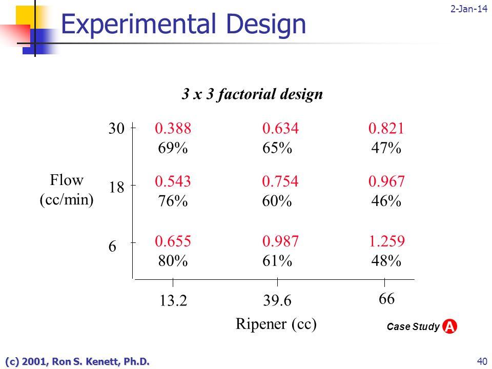2-Jan-14 (c) 2001, Ron S. Kenett, Ph.D.40 Experimental Design 3 x 3 factorial design 30 18 6 0.388 69% 0.634 65% 0.754 60% 0.987 61% 0.821 47% 0.655 8