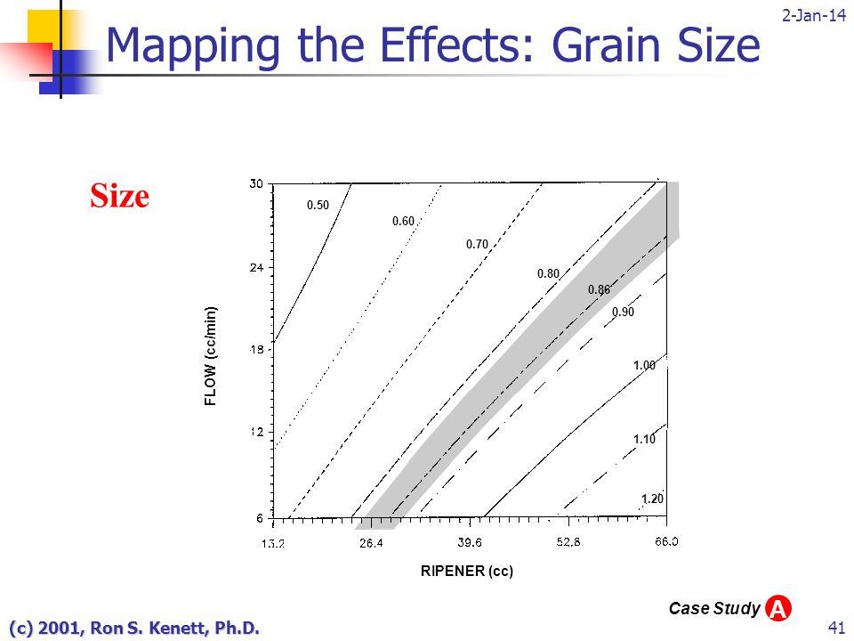 2-Jan-14 (c) 2001, Ron S. Kenett, Ph.D.41 0.50 0.60 0.70 0.80 0.86 0.90 1.00 1.10 1.20 Size Mapping the Effects: Grain Size FLOW (cc/min) RIPENER (cc)