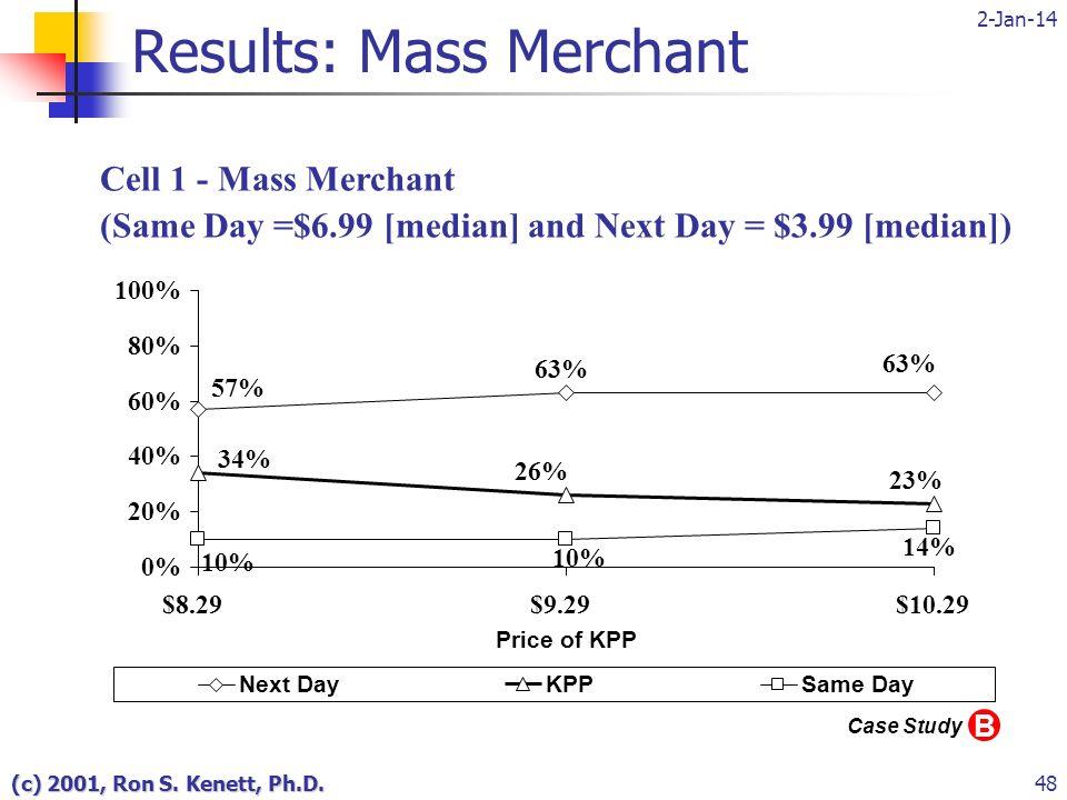 2-Jan-14 (c) 2001, Ron S. Kenett, Ph.D.48 Results: Mass Merchant 57% 63% 34% 23% 26% 10% 14% 0% 20% 40% 60% 80% 100% $8.29$9.29$10.29 Price of KPP Nex