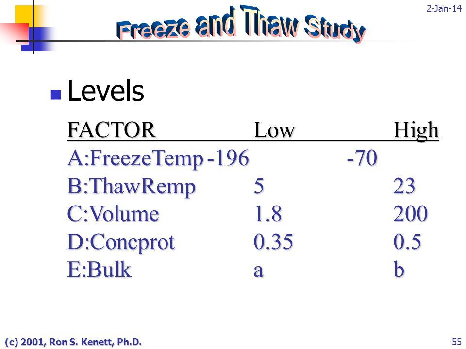 2-Jan-14 (c) 2001, Ron S. Kenett, Ph.D.55 Levels FACTORLowHigh A:FreezeTemp-196-70 B:ThawRemp523 C:Volume1.8200 D:Concprot0.350.5 E:Bulkab