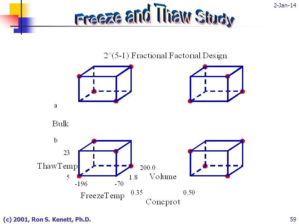 2-Jan-14 (c) 2001, Ron S. Kenett, Ph.D.59