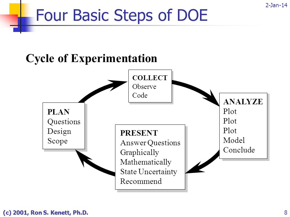 2-Jan-14 (c) 2001, Ron S. Kenett, Ph.D.8 Cycle of Experimentation COLLECT Observe Code PLAN Questions Design Scope PRESENT Answer Questions Graphicall