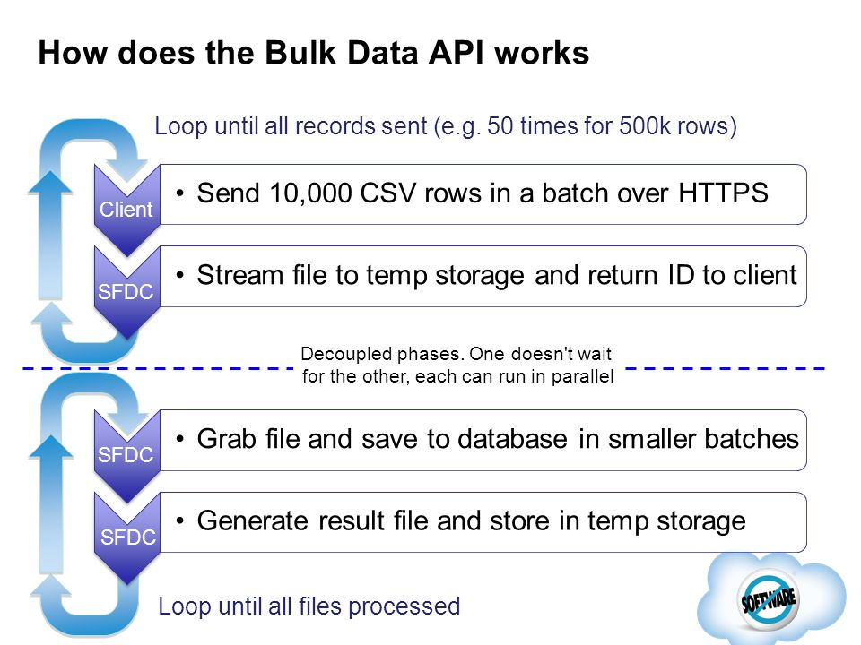 How can I call the Bulk Data API.Through Data Loader From any Web Services Client – Java, C# etc.