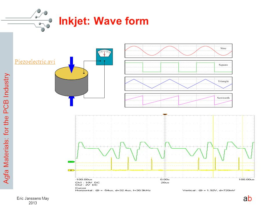 Agfa Materials: for the PCB Industry abab Eric Janssens May 2013 Inkjet: Wave form Piezoelectric.avi
