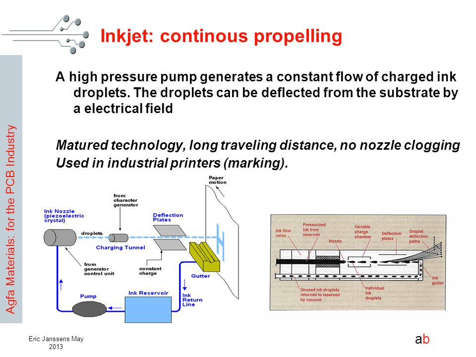 Agfa Materials: for the PCB Industry abab Eric Janssens May 2013 Inkjet: continous propelling A high pressure pump generates a constant flow of charge