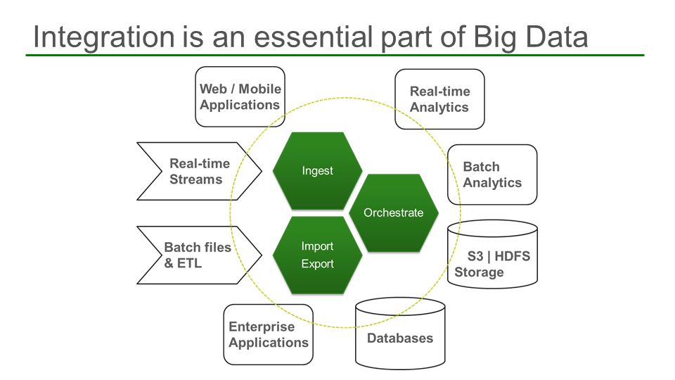 Integration is an essential part of Big Data 12