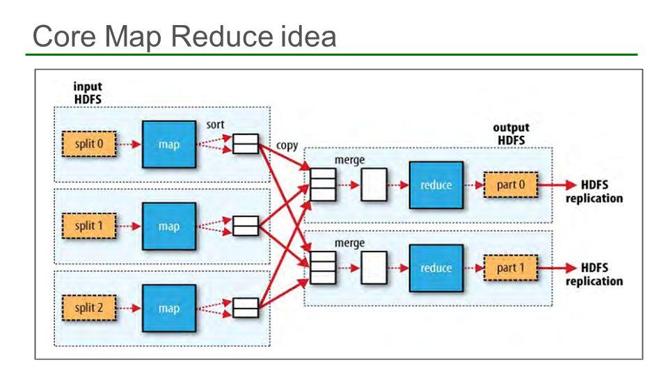 Core Map Reduce idea 19