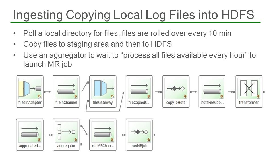 Poll a local directory for files, files are rolled over every 10 min Copy files to staging area and then to HDFS Use an aggregator to wait to process