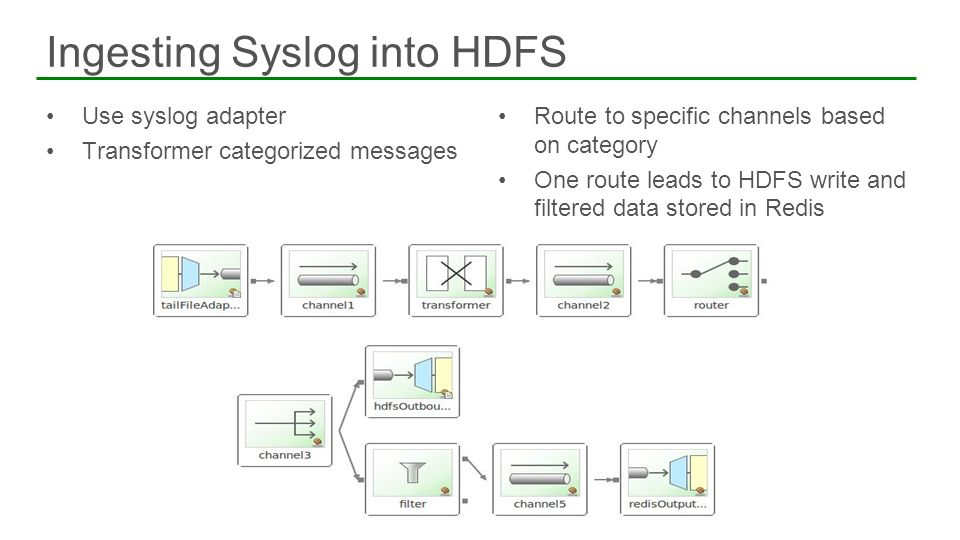 Use syslog adapter Transformer categorized messages Route to specific channels based on category One route leads to HDFS write and filtered data store