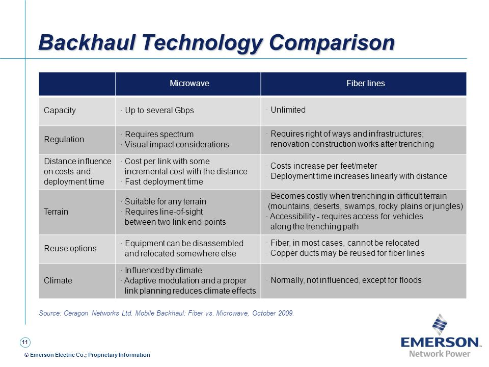 11 © Emerson Electric Co.; Proprietary Information Backhaul Technology Comparison Source: Ceragon Networks Ltd. Mobile Backhaul: Fiber vs. Microwave,