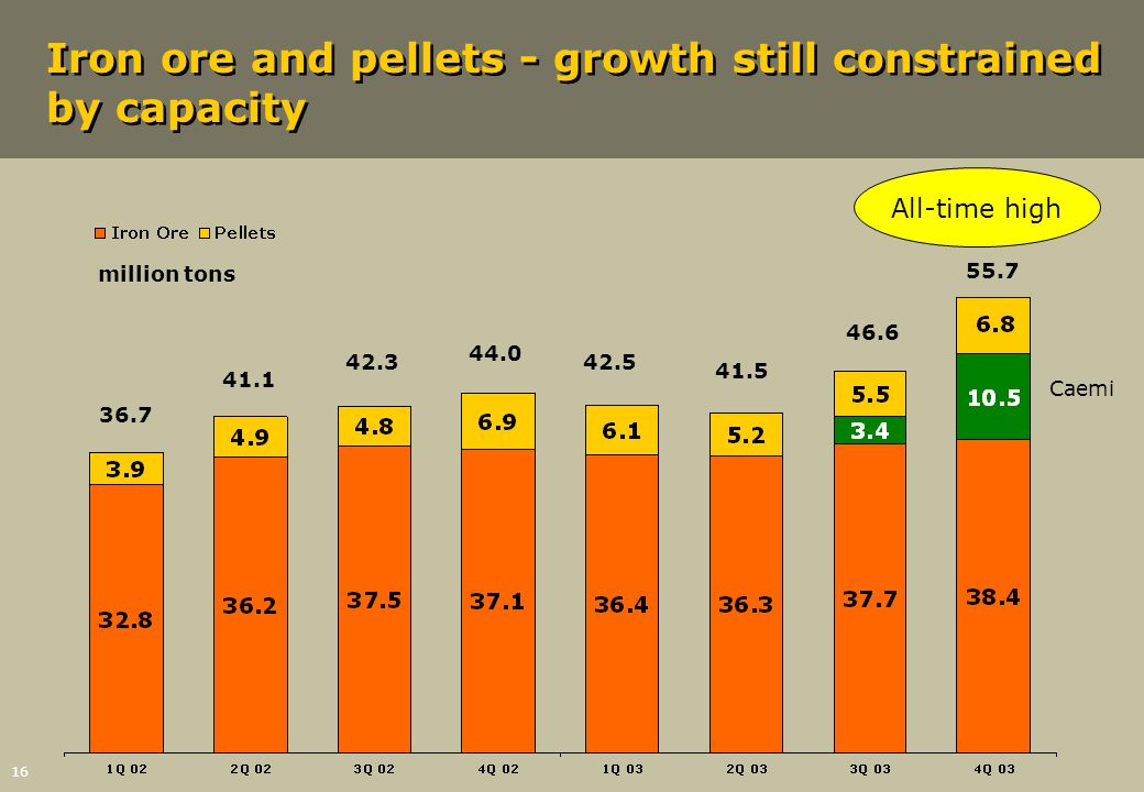 16 Iron ore and pellets - growth still constrained by capacity million tons 36.7 41.1 42.3 44.0 42.5 46.6 55.7 Caemi 41.5 All-time high
