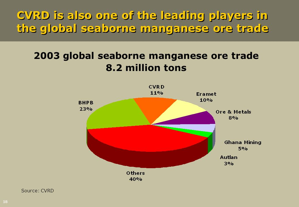 18 CVRD is also one of the leading players in the global seaborne manganese ore trade 2003 global seaborne manganese ore trade 8.2 million tons Source