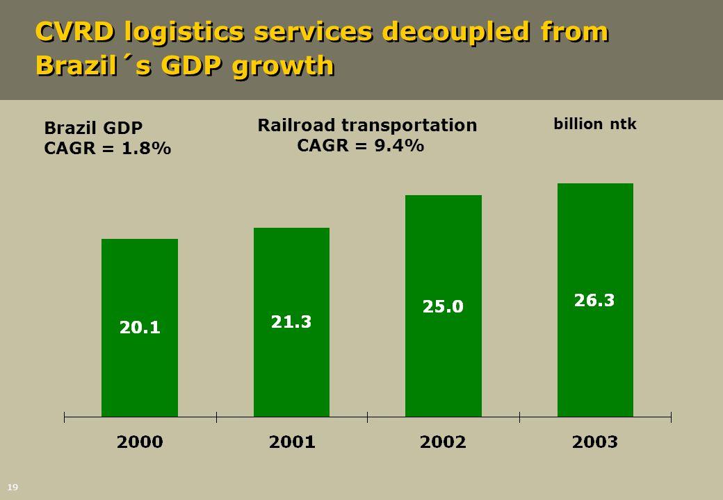 19 CVRD logistics services decoupled from Brazil´s GDP growth Railroad transportation CAGR = 9.4% billion ntk Brazil GDP CAGR = 1.8%