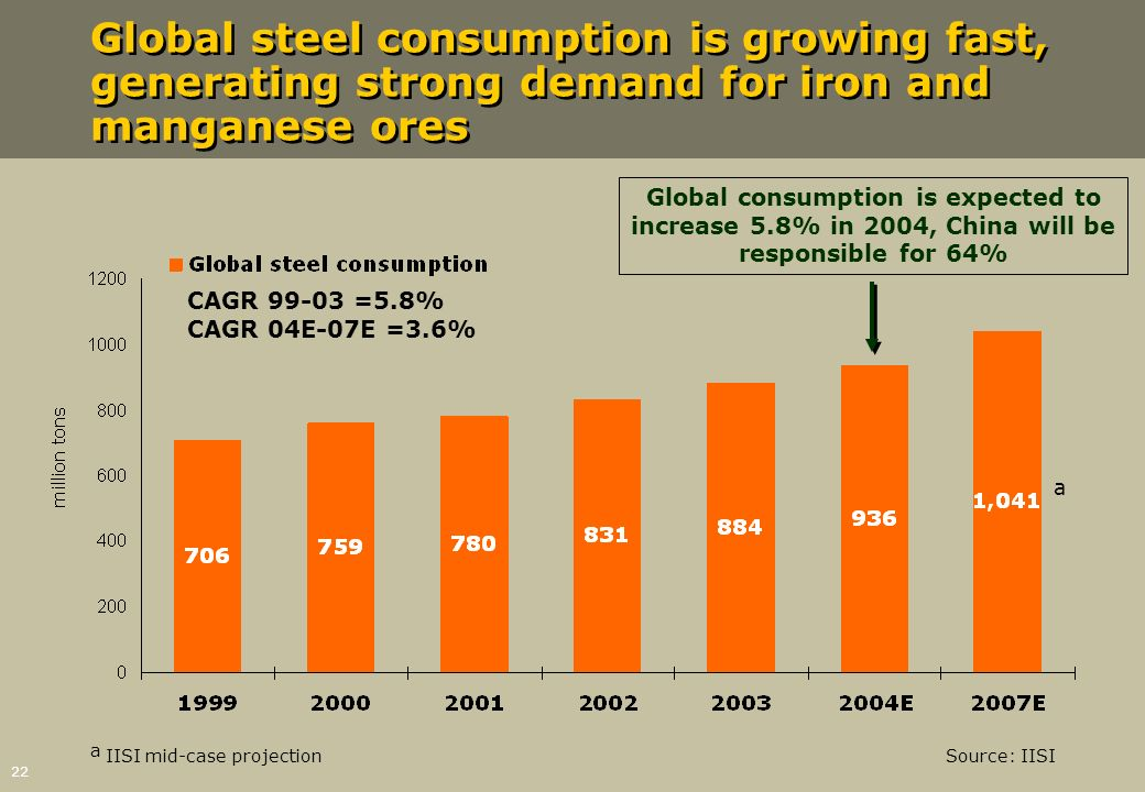 22 Global steel consumption is growing fast, generating strong demand for iron and manganese ores Source: IISI Global consumption is expected to incre