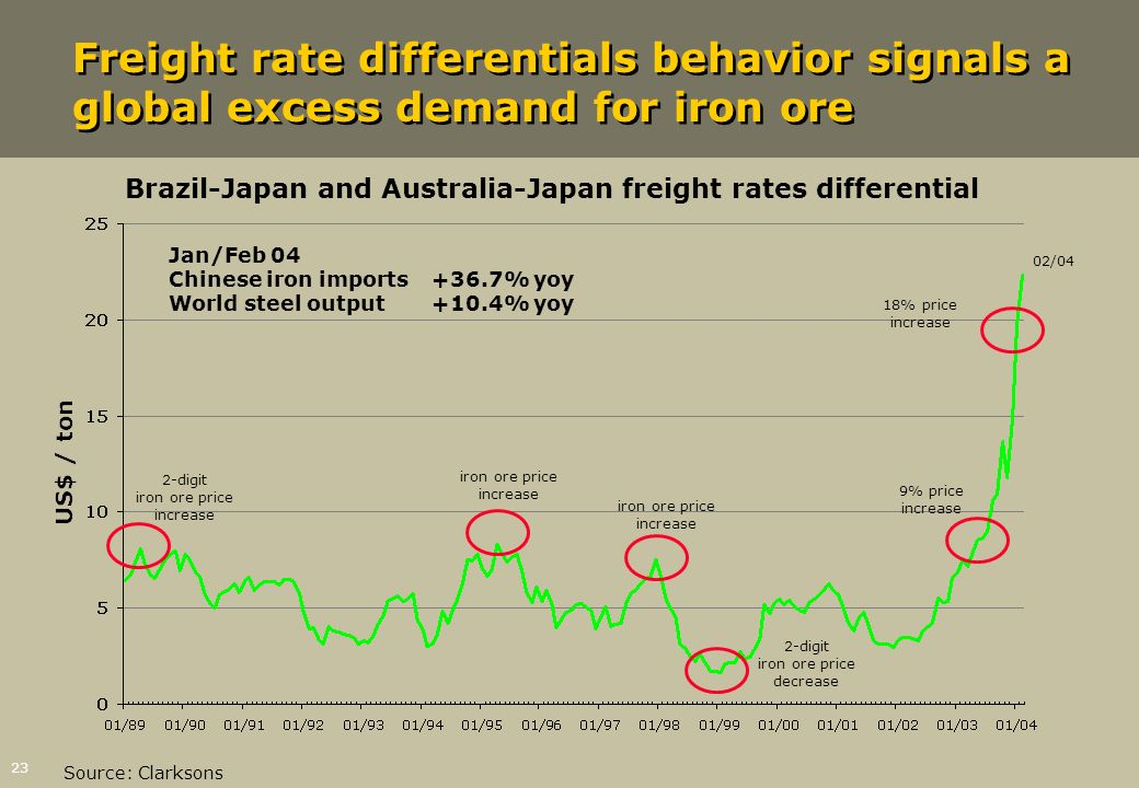 23 Source: Clarksons 02/04 Brazil-Japan and Australia-Japan freight rates differential Freight rate differentials behavior signals a global excess dem