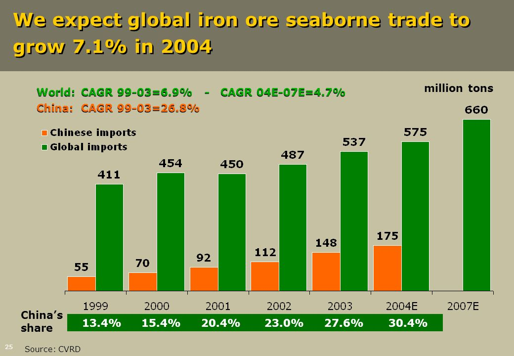 25 We expect global iron ore seaborne trade to grow 7.1% in 2004 World:CAGR 99-03=6.9% - CAGR 04E-07E=4.7% China:CAGR 99-03=26.8% World:CAGR 99-03=6.9