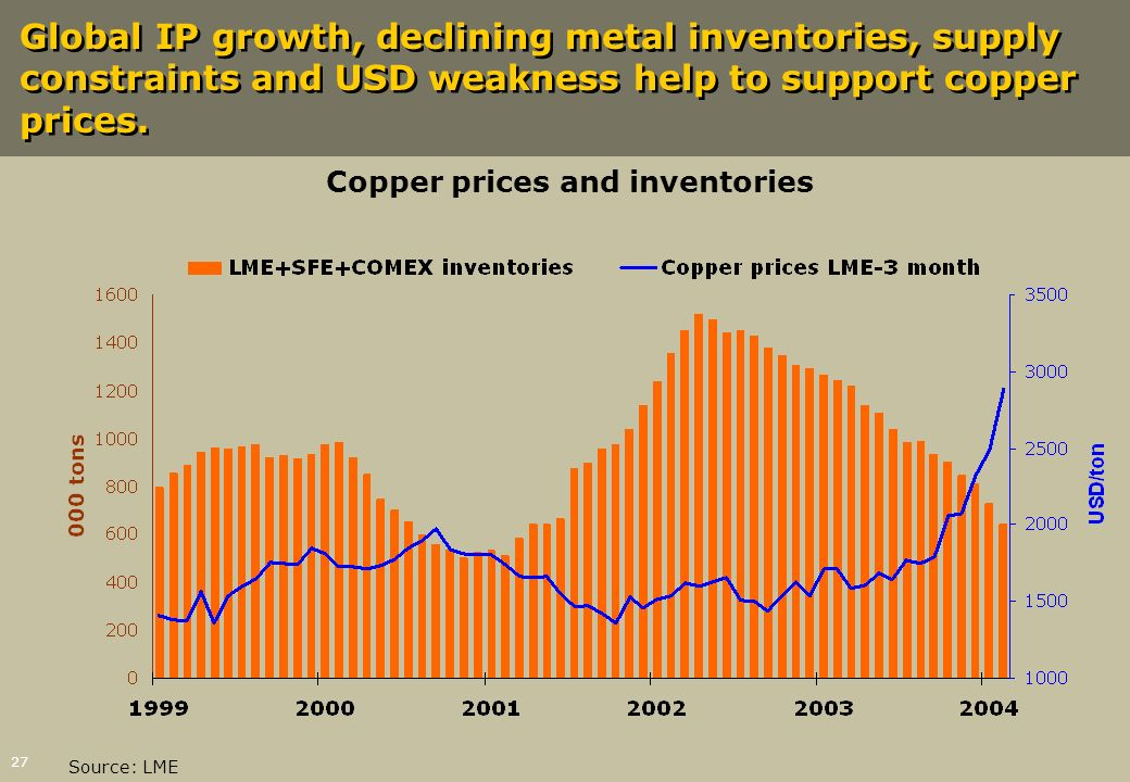 27 Global IP growth, declining metal inventories, supply constraints and USD weakness help to support copper prices. Source: LME Copper prices and inv