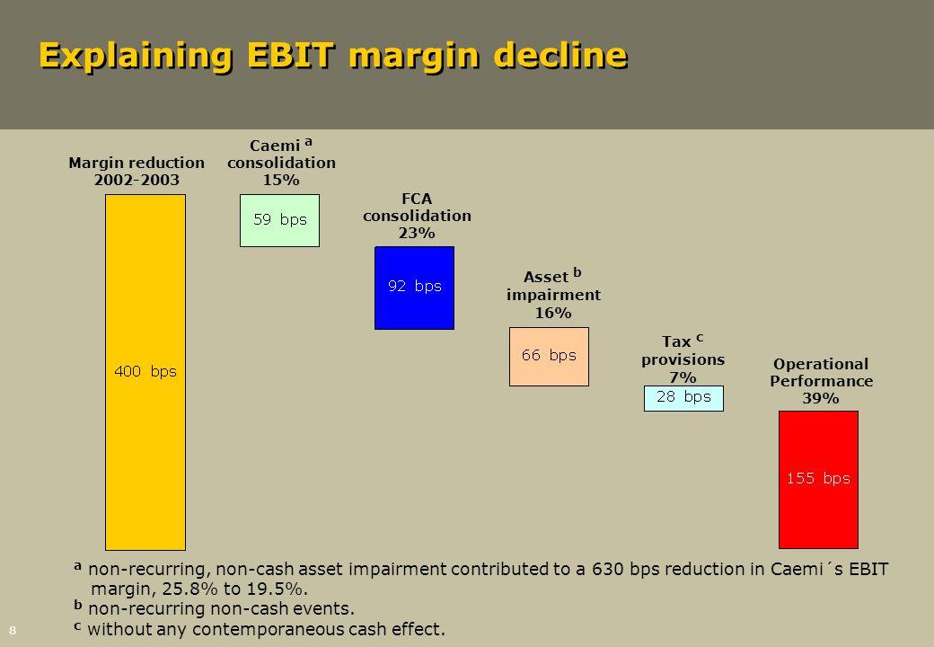 8 Explaining EBIT margin decline Margin reduction 2002-2003 Caemi a consolidation 15% FCA consolidation 23% Asset b impairment 16% Tax c provisions 7%