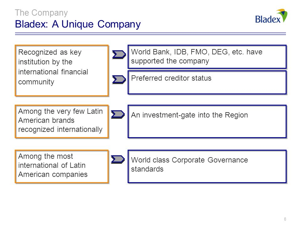7 The Company Bladex: A Unique Company By definition and vocation Focus on, and commitment to, Latin America Knowledge of the Region More than 25 year