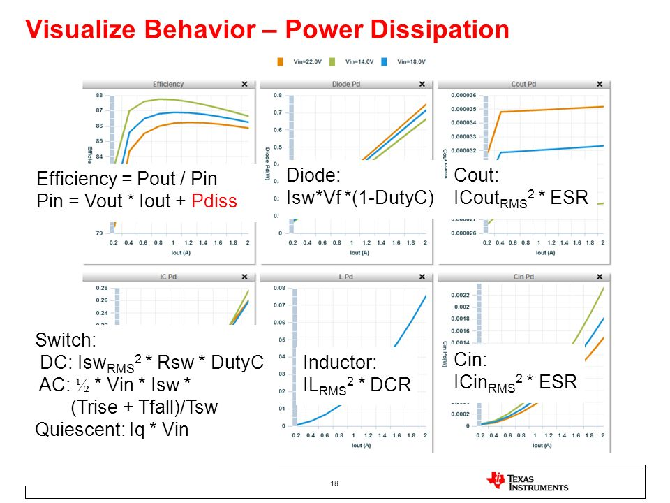 18 Visualize Behavior – Power Dissipation Diode: Isw*Vf *(1-DutyC) Inductor: IL RMS 2 * DCR Cin: ICin RMS 2 * ESR Cout: ICout RMS 2 * ESR Switch: DC: