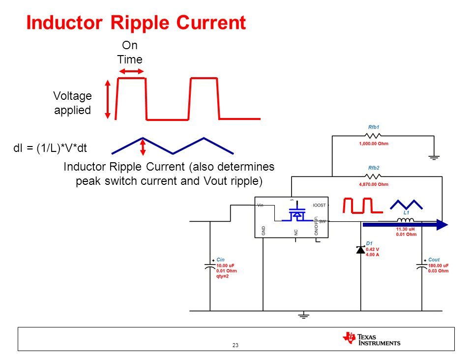 23 Inductor Ripple Current Voltage applied Inductor Ripple Current (also determines peak switch current and Vout ripple) dI = (1/L)*V*dt On Time