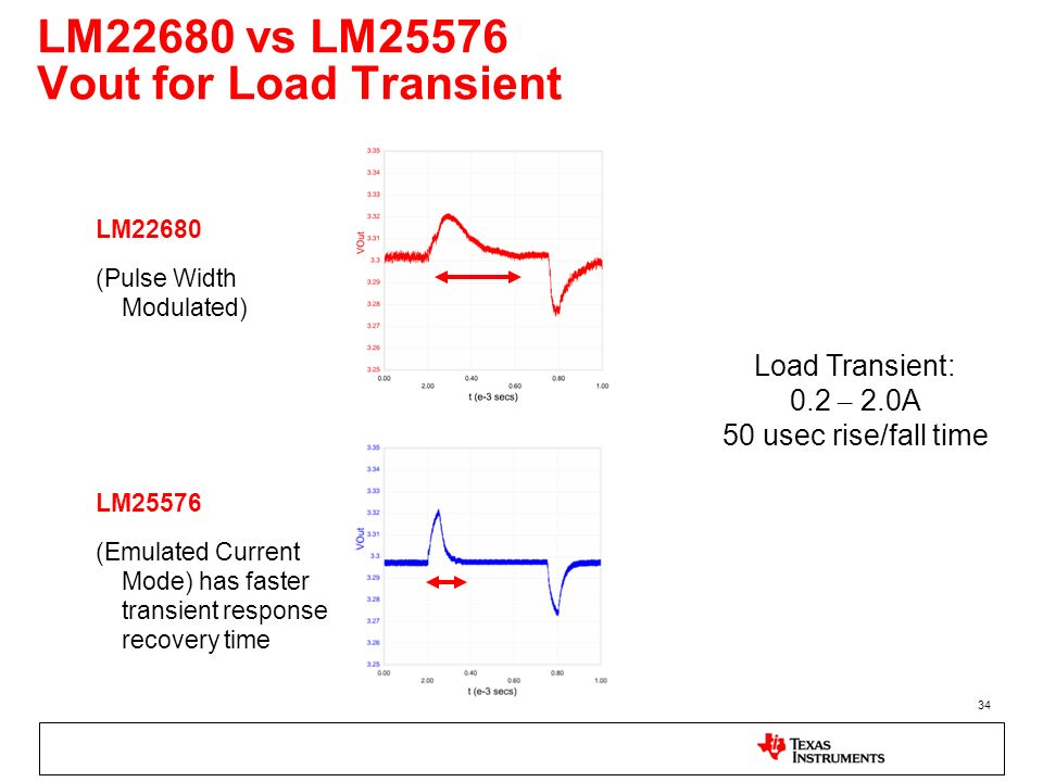 34 LM22680 vs LM25576 Vout for Load Transient LM22680 (Pulse Width Modulated) LM25576 (Emulated Current Mode) has faster transient response recovery t