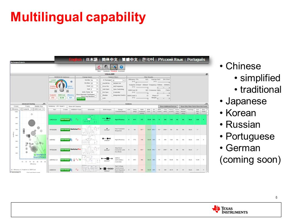 Multilingual capability 6 Chinese simplified traditional Japanese Korean Russian Portuguese German (coming soon)