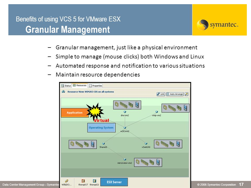 © 2006 Symantec CorporationData Center Management Group – Symantec Confidential 17 –Granular management, just like a physical environment –Simple to m