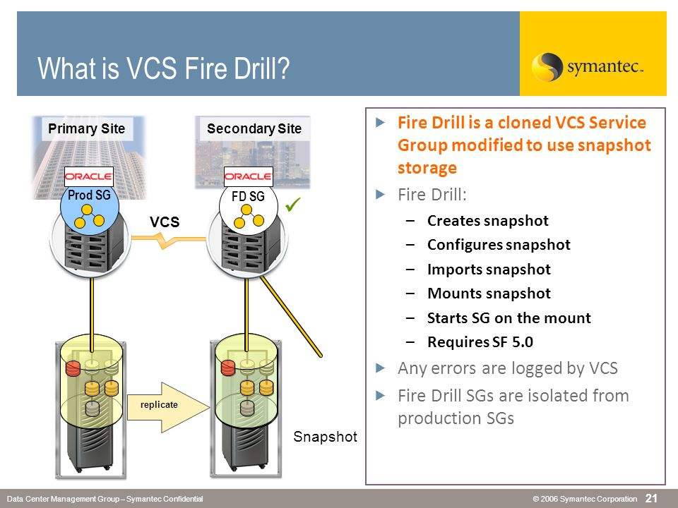 © 2006 Symantec CorporationData Center Management Group – Symantec Confidential 21 What is VCS Fire Drill? Fire Drill is a cloned VCS Service Group mo