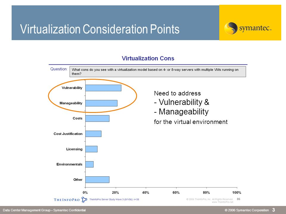 © 2006 Symantec CorporationData Center Management Group – Symantec Confidential 3 Virtualization Consideration Points Need to address - Vulnerability