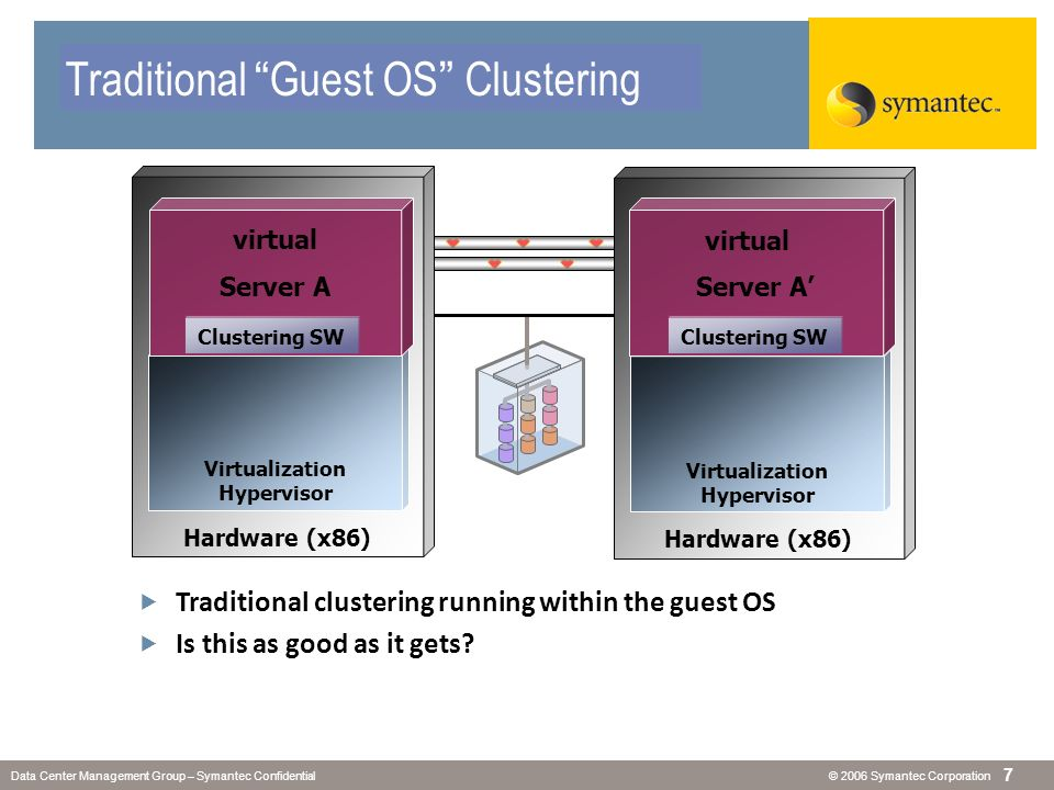 © 2006 Symantec CorporationData Center Management Group – Symantec Confidential 7 Traditional Clustering Hardware (x86) Virtualization Hypervisor Hard
