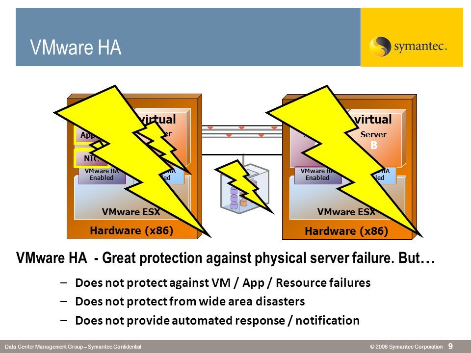 © 2006 Symantec CorporationData Center Management Group – Symantec Confidential 9 VMware HA - Great protection against physical server failure. But …