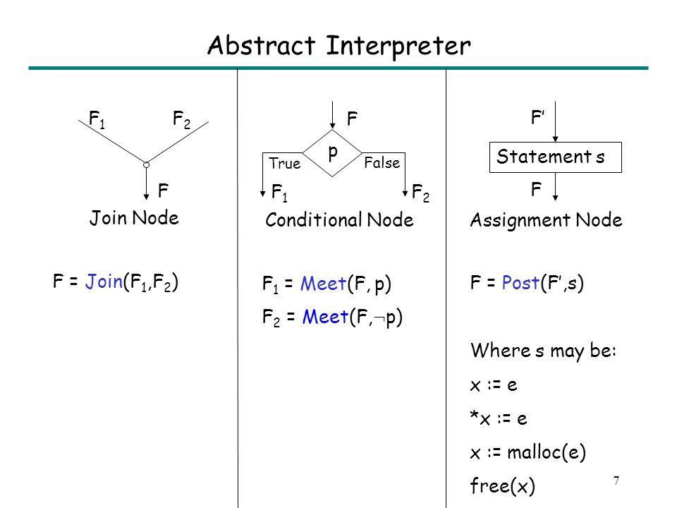 6 Expressiveness List(x,i,next) ´ i ¸ 0 Æ x . next i = null Æ 8 j: (0 · j < i) ) Valid(x .