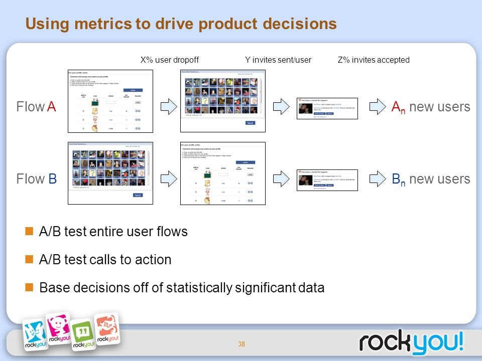 38 Using metrics to drive product decisions A/B test entire user flows A/B test calls to action Base decisions off of statistically significant data Flow A Flow B A n new users B n new users X% user dropoff Y invites sent/userZ% invites accepted