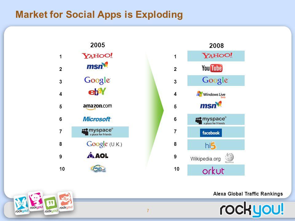 7 Wikipedia.org Alexa Global Traffic Rankings Market for Social Apps is Exploding 2008 1 2 3 4 5 6 7 8 9 10 1 2 3 4 5 6 7 8 9 2005 (U.K.)