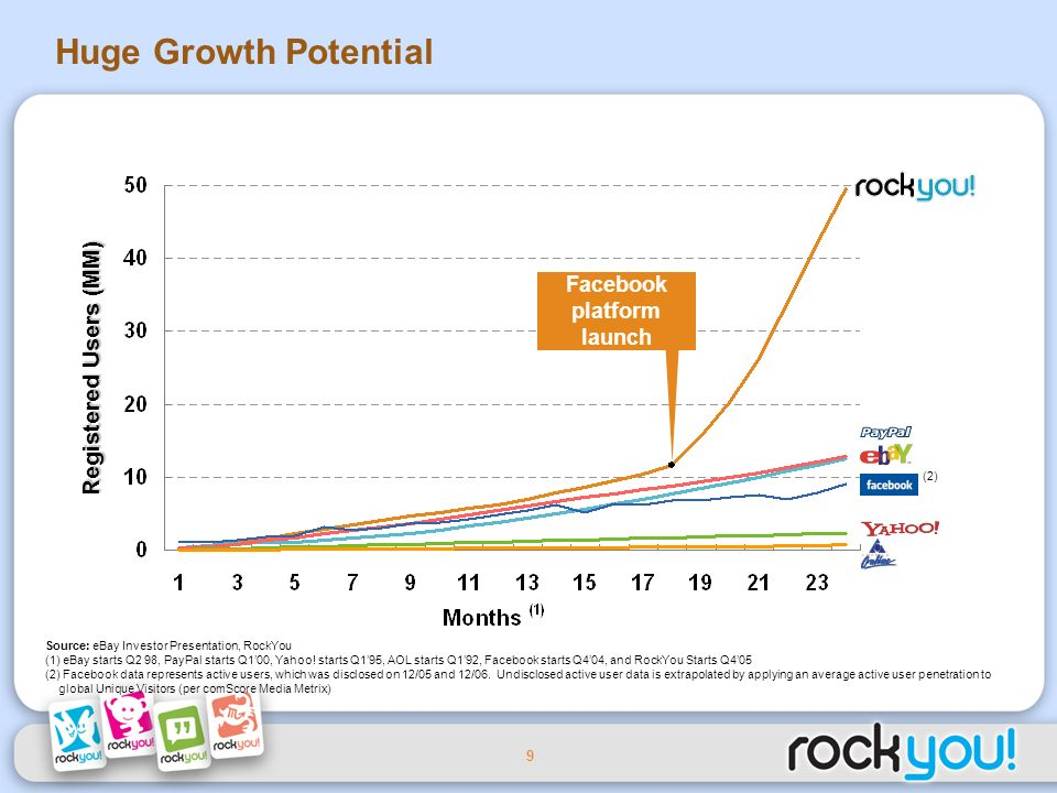 9 Source: eBay Investor Presentation, RockYou (1) eBay starts Q2 98, PayPal starts Q100, Yahoo.