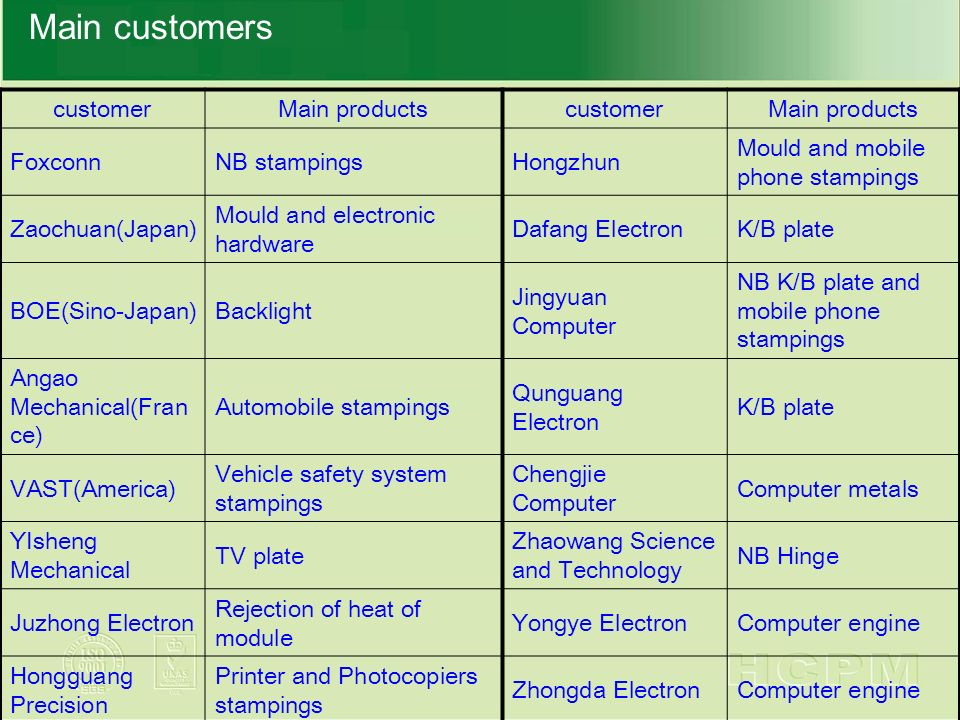 Main customers customerMain productscustomerMain products FoxconnNB stampingsHongzhun Mould and mobile phone stampings Zaochuan(Japan) Mould and electronic hardware Dafang ElectronK/B plate BOE(Sino-Japan)Backlight Jingyuan Computer NB K/B plate and mobile phone stampings Angao Mechanical(Fran ce) Automobile stampings Qunguang Electron K/B plate VAST(America) Vehicle safety system stampings Chengjie Computer Computer metals YIsheng Mechanical TV plate Zhaowang Science and Technology NB Hinge Juzhong Electron Rejection of heat of module Yongye ElectronComputer engine Hongguang Precision Printer and Photocopiers stampings Zhongda ElectronComputer engine