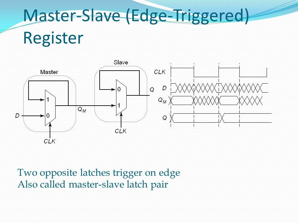 Master-Slave (Edge-Triggered) Register Two opposite latches trigger on edge Also called master-slave latch pair