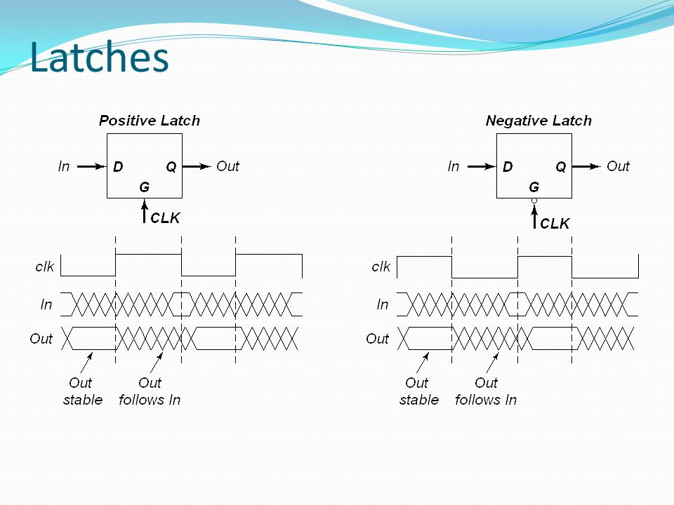 Latch-Based Design N latch is transparent when = 0 P latch is transparent when = 1 N Latch Logic P Latch