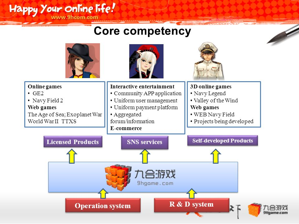 R & D system Operation system Self-developed Products Licensed Products SNS services Online games GE2 Navy Field 2 Web games The Age of Sea; Exoplanet