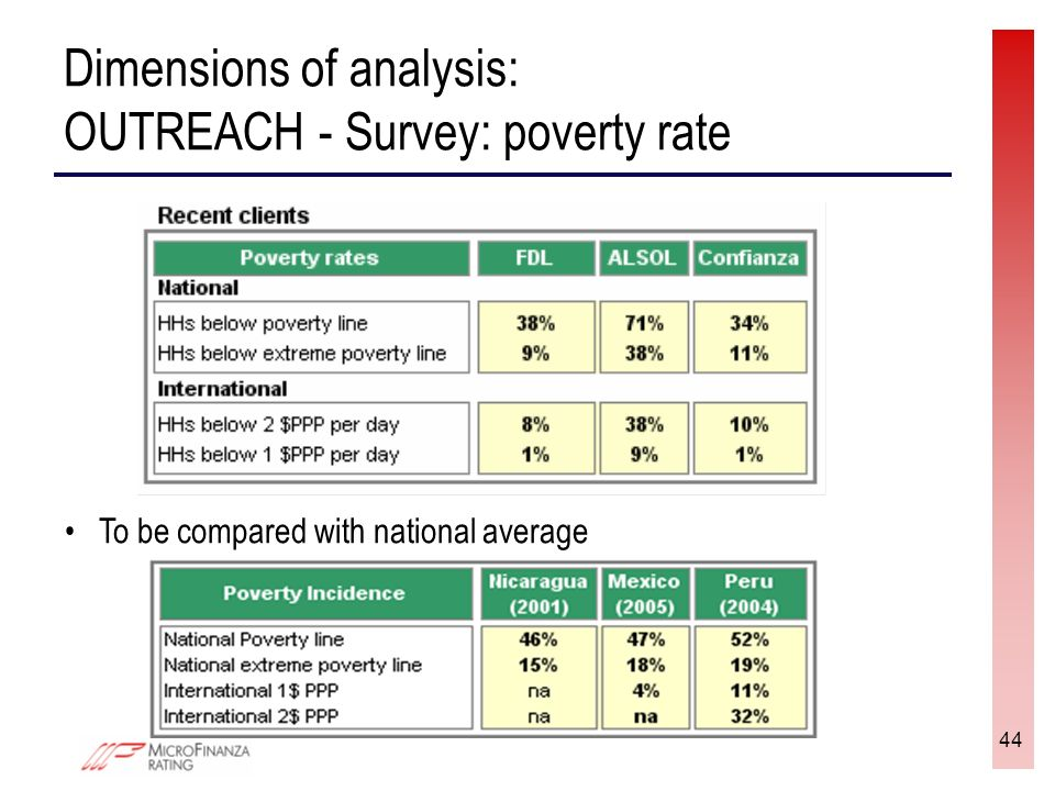 44 Dimensions of analysis: OUTREACH - Survey: poverty rate To be compared with national average