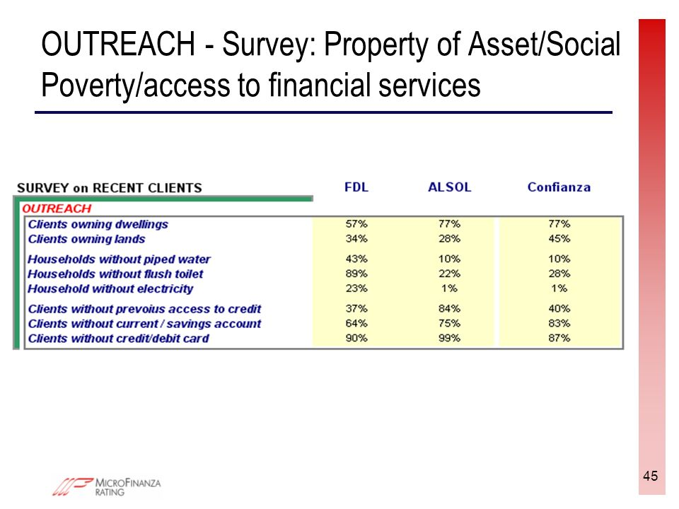 45 OUTREACH - Survey: Property of Asset/Social Poverty/access to financial services