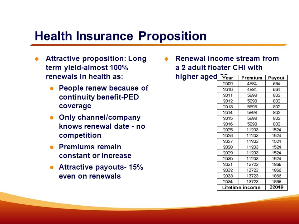 Health Insurance Proposition Attractive proposition: Long term yield-almost 100% renewals in health as: People renew because of continuity benefit-PED