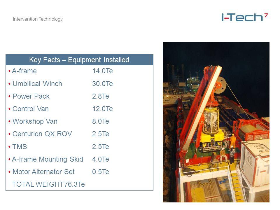 Intervention Technology Key Facts – Equipment Installed A-frame14.0Te Umbilical Winch30.0Te Power Pack2.8Te Control Van12.0Te Workshop Van8.0Te Centurion QX ROV2.5Te TMS2.5Te A-frame Mounting Skid4.0Te Motor Alternator Set0.5Te TOTAL WEIGHT76.3Te
